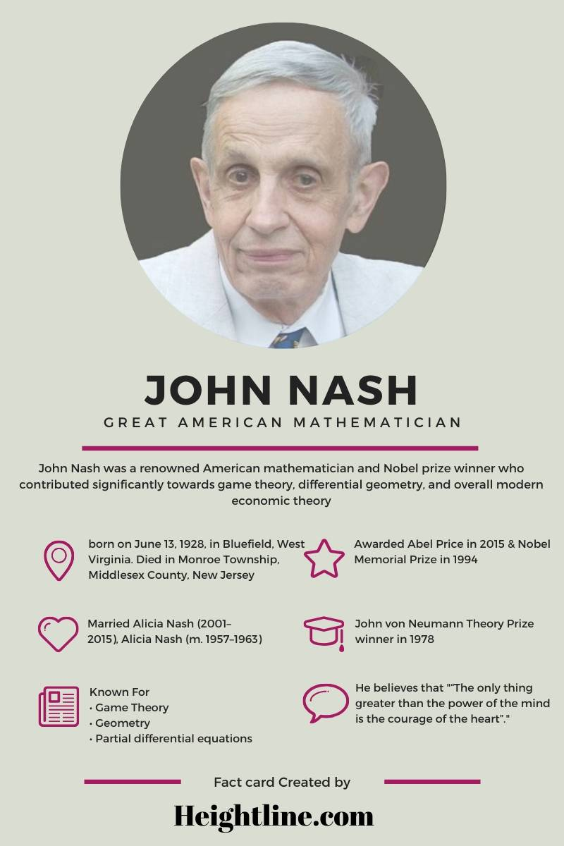 John Nash Fact Card