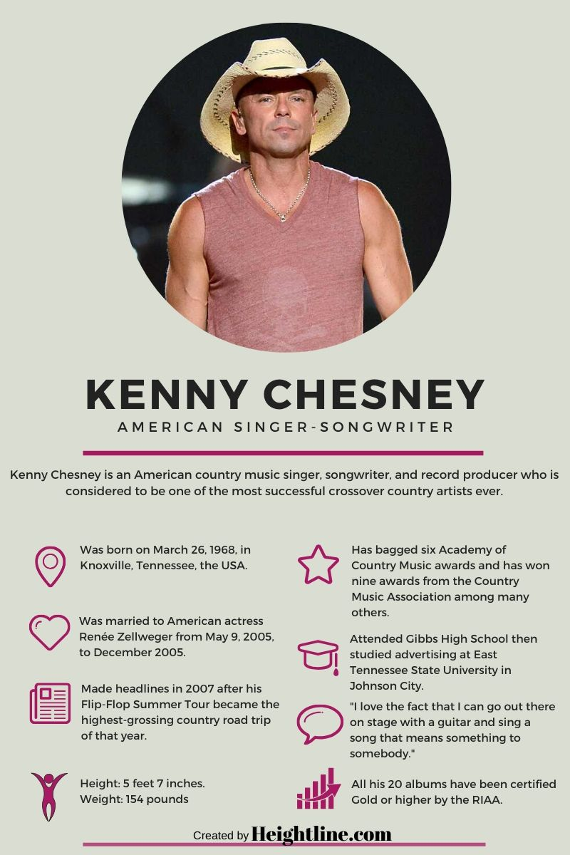 Kenny Chesney's fact card